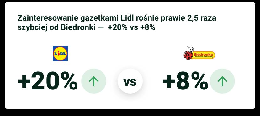 Raport 2019 Biedronka vs Lidl