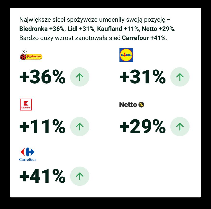 Największe sieci spożywcze umocniły swoją pozycję – Biedronka +36%, Lidl +31%, Kaufland +11%, Netto +29%. Bardzo duży wzrost zanotowała sieć Carrefour +41%.