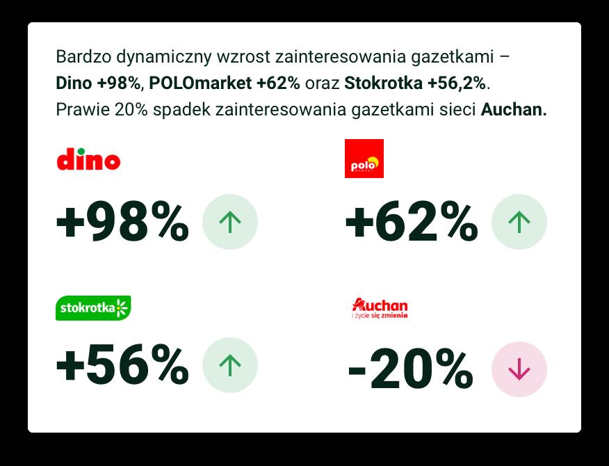 Bardzo dynamiczny wzrost zainteresowania gazetkami – Dino +98%, POLOmarket +62% oraz Stokrotka +56,2%. Prawie 20% spadek zainteresowania gazetkami sieci Auchan.