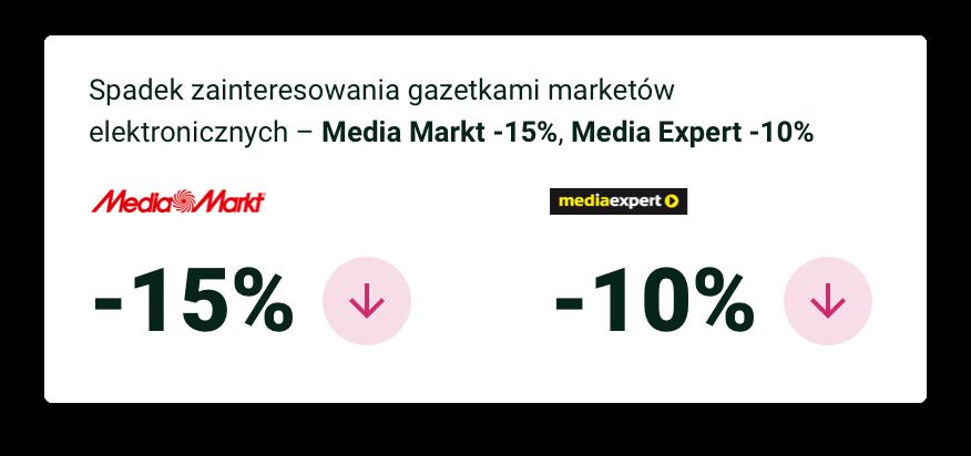 Spadek zainteresowania gazetkami marketów elektronicznych – Media Markt -15%, Media Expert -10%