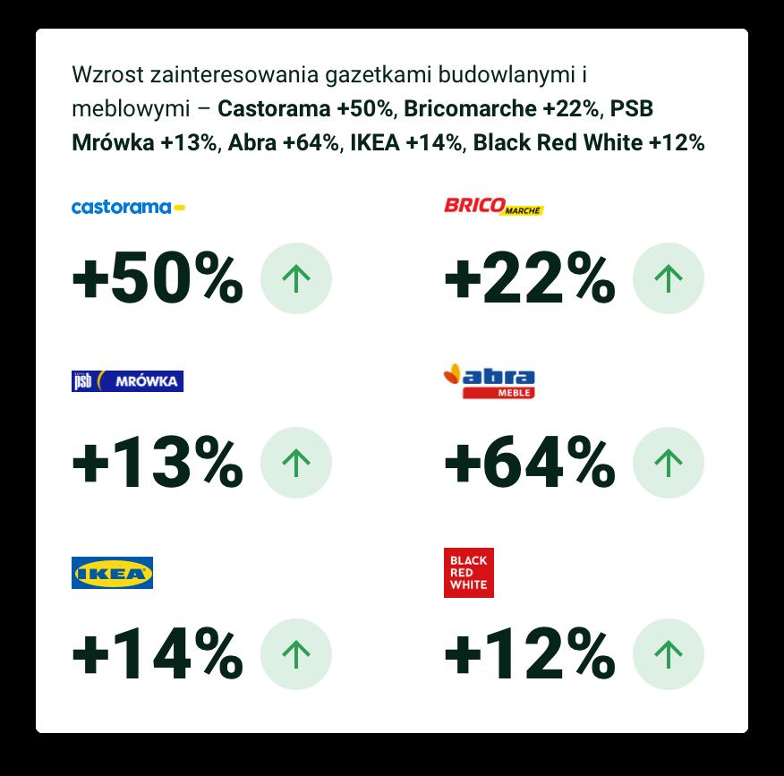 Wzrost zainteresowania gazetkami budowlanymi i meblowymi – Castorama +50%, Bricomarche +22%, PSB Mrówka +13%, Abra +64%, IKEA +14%, Black Red White +12%