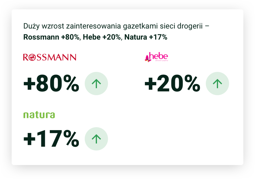 Duży wzrost zainteresowania gazetkami sieci drogerii – Rossmann +80%, Hebe +20%, Natura +17%